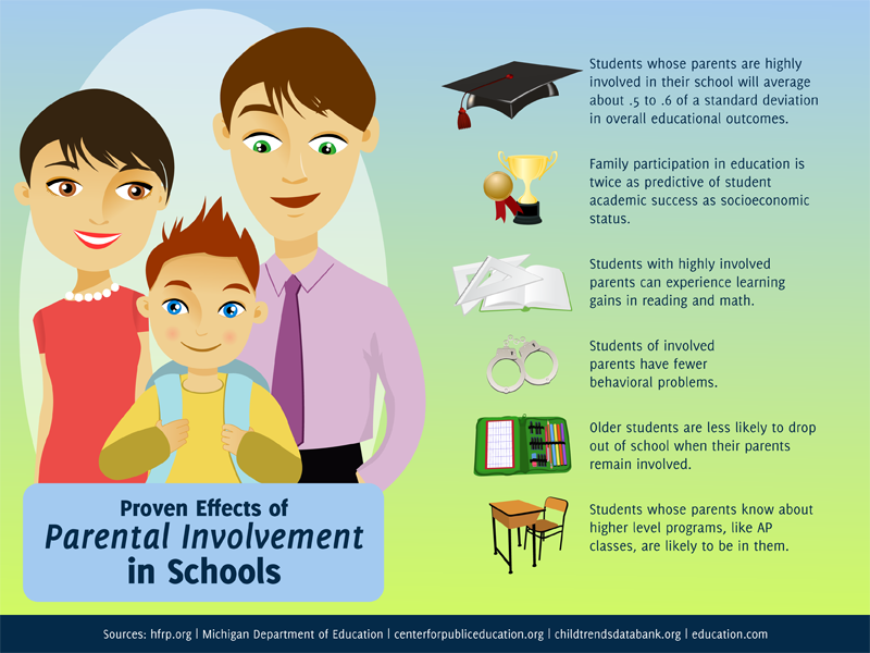 parental involvement in schools Much research exists about the importance of parent involvement in education the research overwhelmingly indicates that parent involvement not only.