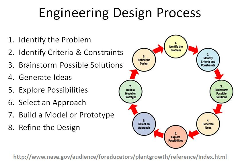 Design process steps for students google search engineering also moises gutierrez moisesgutyerrez on pinterest rh