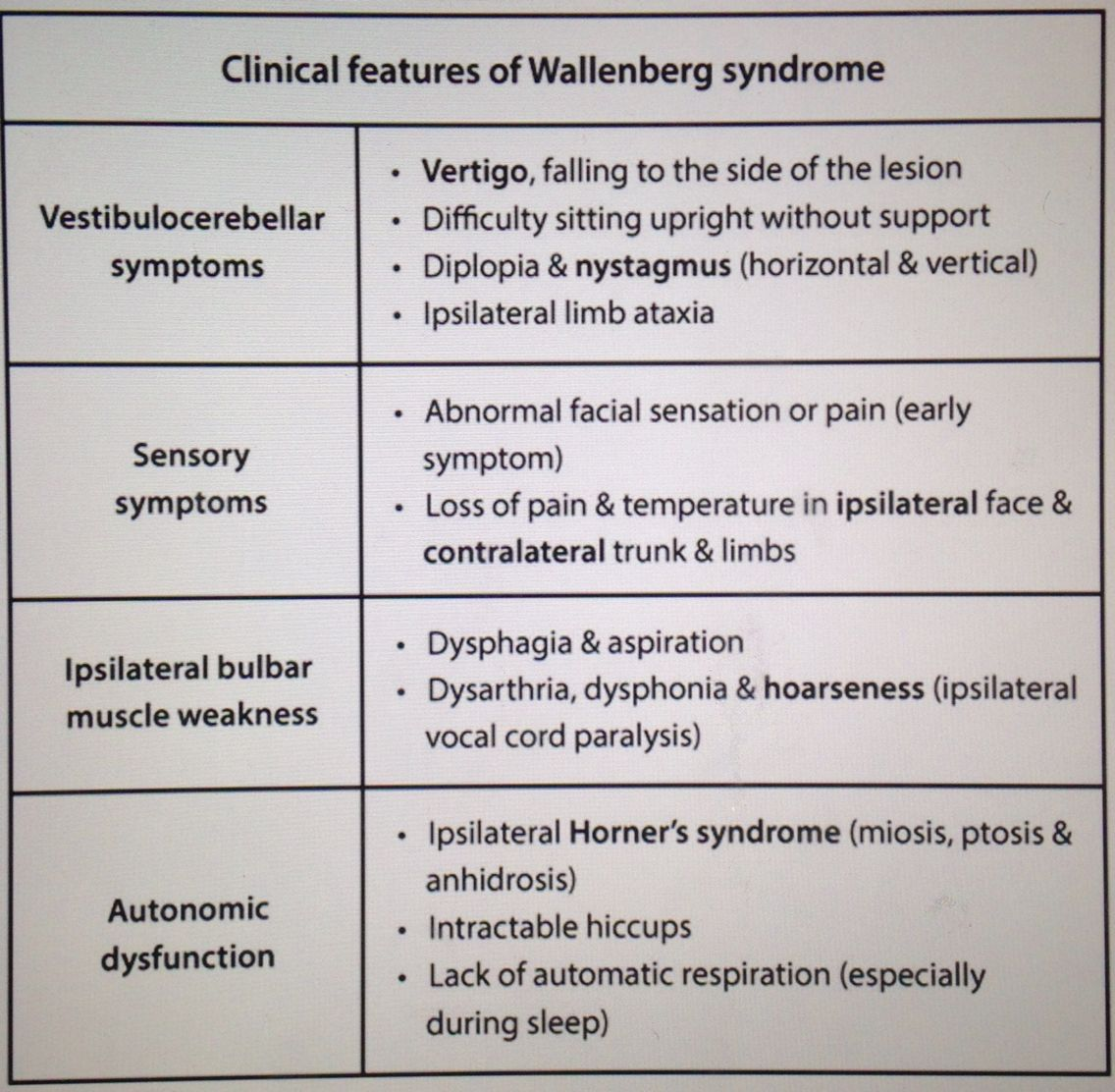 Wallenberg Syndrome Recovery