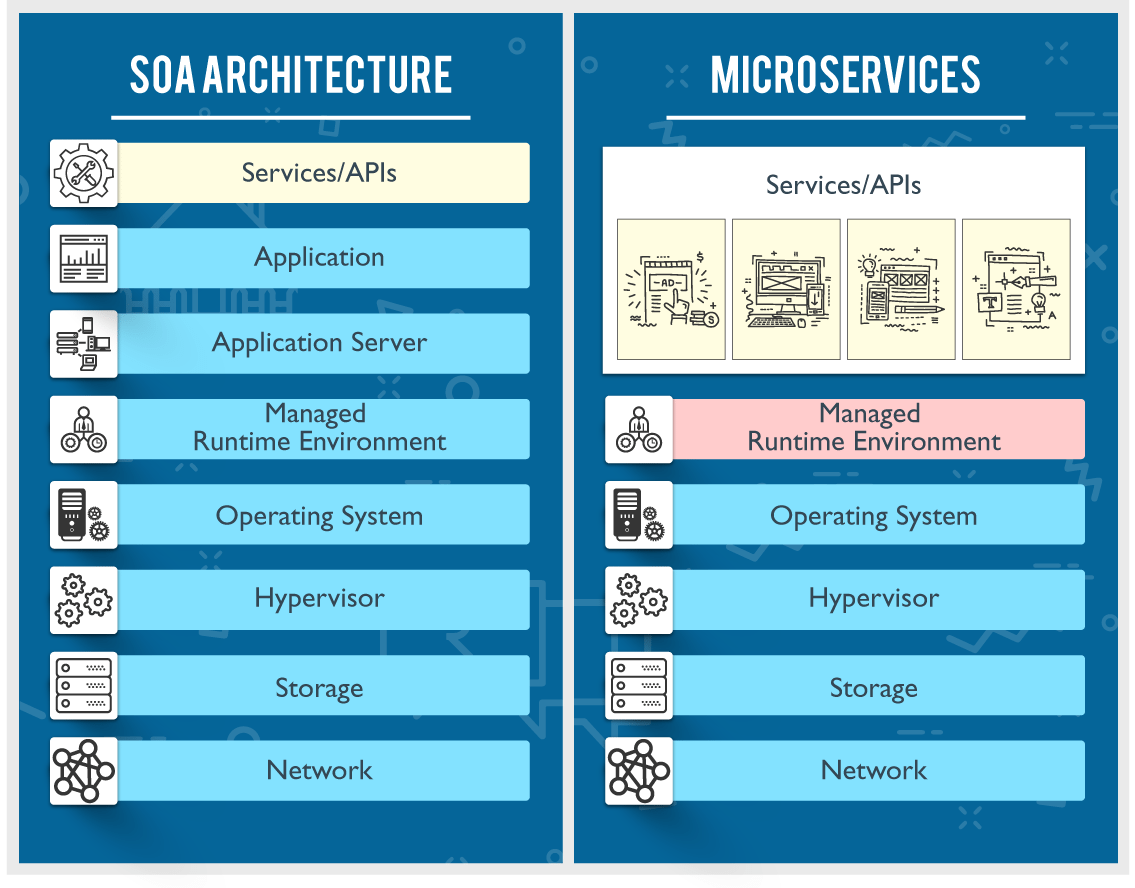 Microservices Vs Soa What S The Difference Software