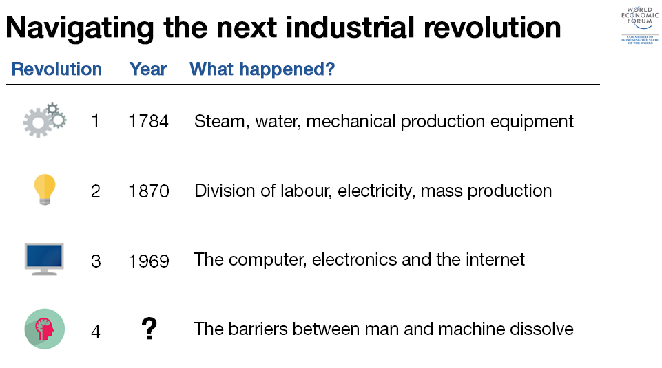 Three Key Ways For Companies To Succeed In The Fourth Industrial