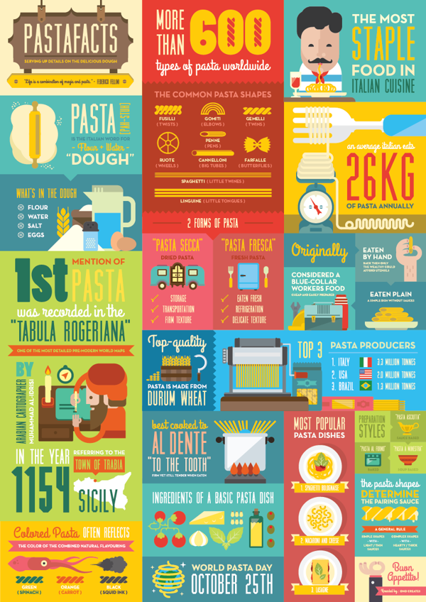 a colorful infographic that
