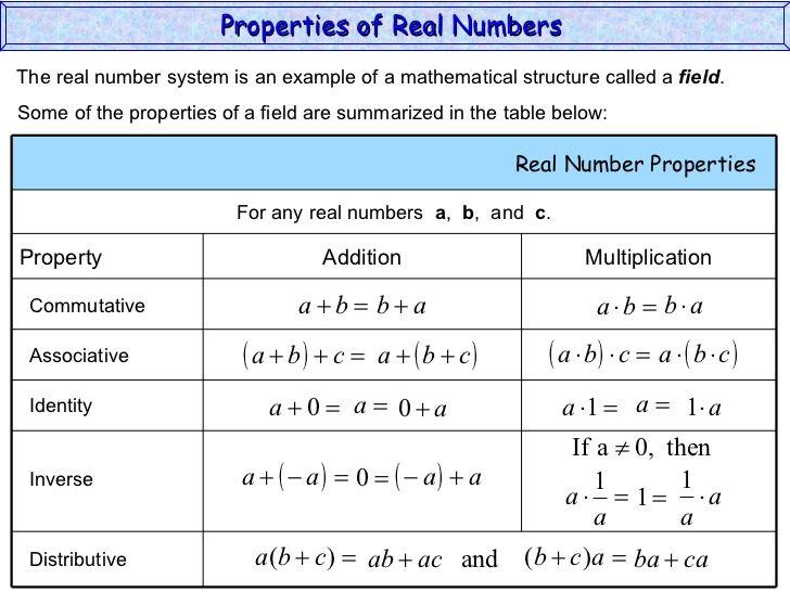Equality Properties Of The Set Of Real Numbers