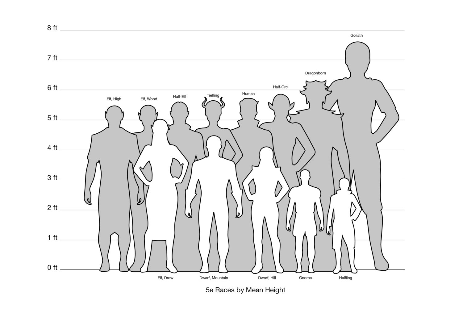 Relative Height Chart Dungeons And Dragons Homebrew 5e Races Dnd Races