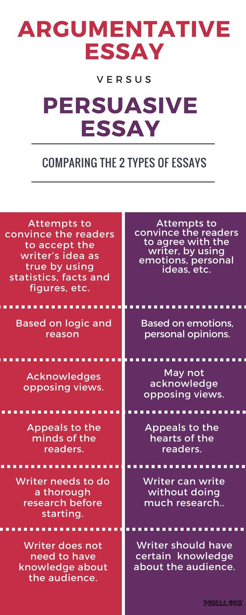 In A Persuasive Essay Develop Your Argument✏️ • Best blogger.com👨🎓