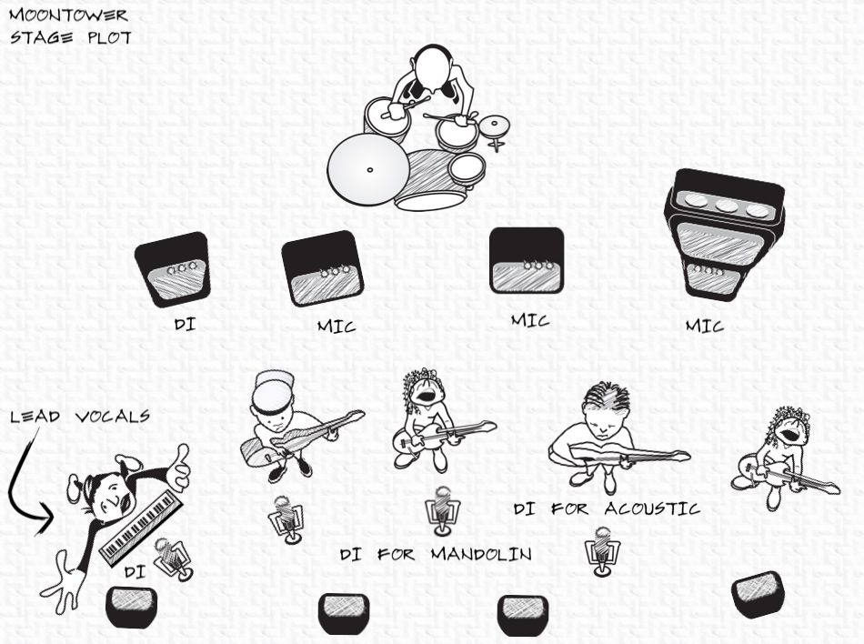 Image Result For Free Band Stage Plot Template Free Range Buddhas