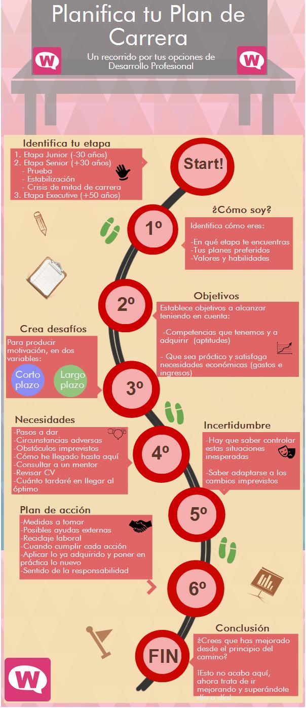 Infografía: Diseña tu Plan de Carrera Ideas Desarrollo Personal para ...