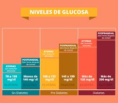 Resultado De Imagen Para Equivalencia Corticoides Tabla Diabetes Memes Diabetes Management Information Diet