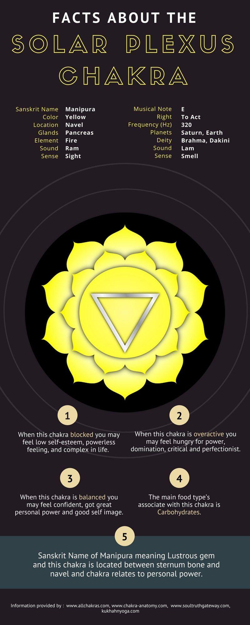 48++ Solar plexus chakra frequency inspirations