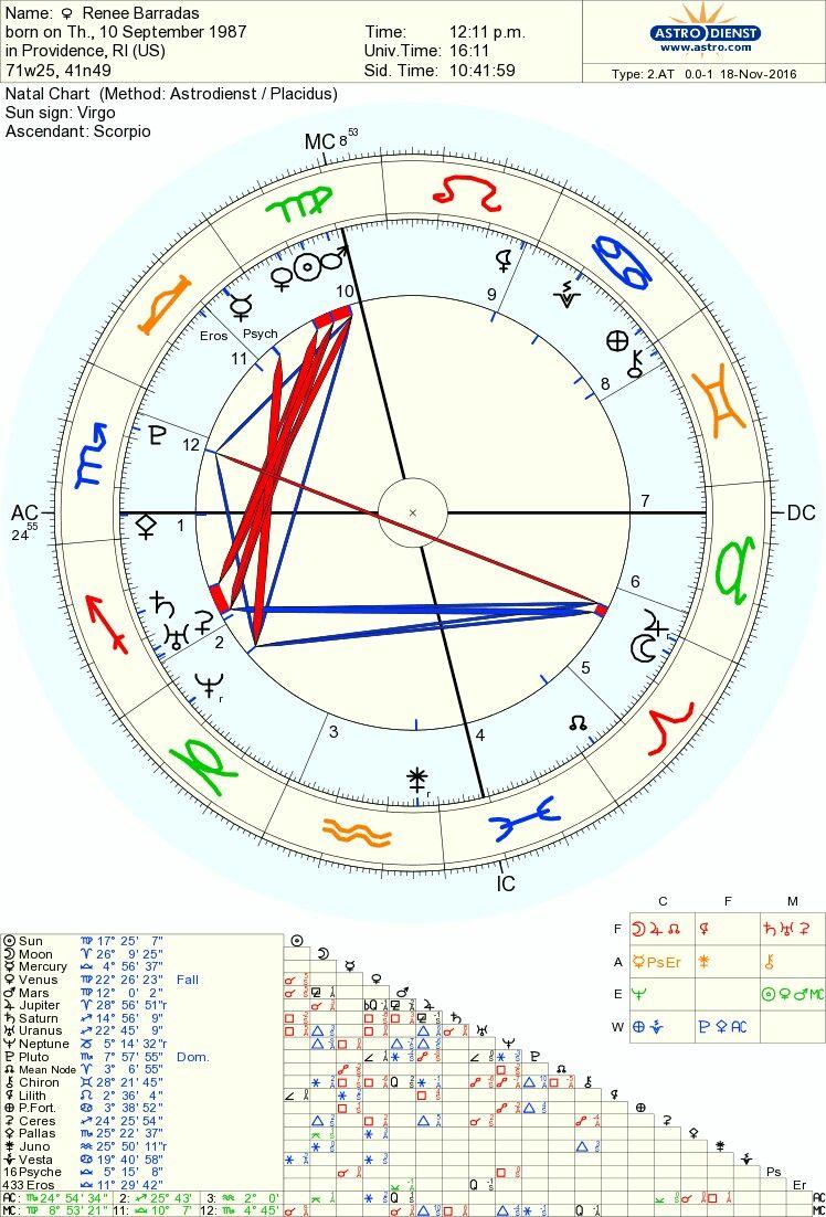 My Astrology Chart 9 10 1987 Astrodienst Com Chart Online Chart Natal Charts