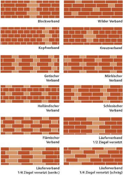 Bildergebnis für ziegelverband | little hice | Brick ...