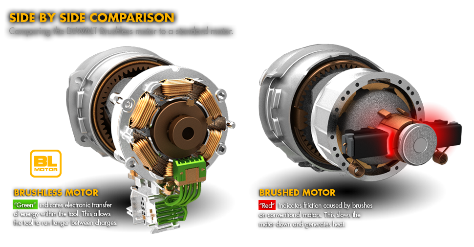 Brushless motor vs brushed google search the machine for Brushed vs brushless dc motor