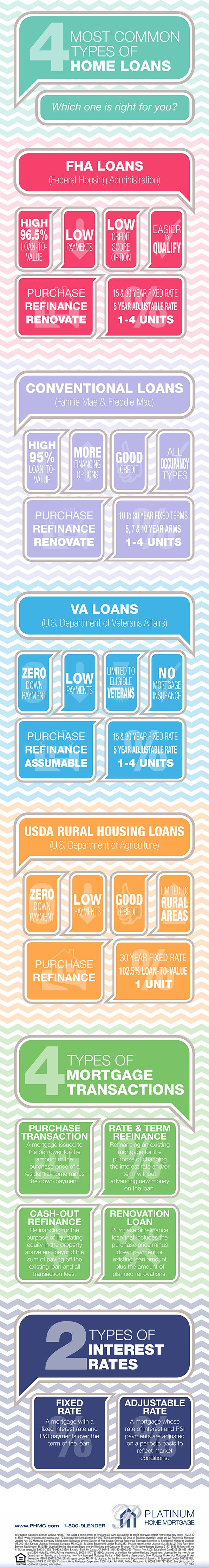 Types Of Home Loans Infographic Fha Conventional Va Usda Purchase Refinance Fixed Rate And With Images Real Estate Infographic Real Estate Buyers Real Estate Tips