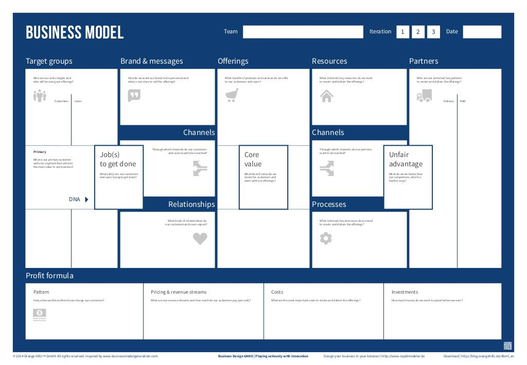 Business Design Game Business Model Template  Business