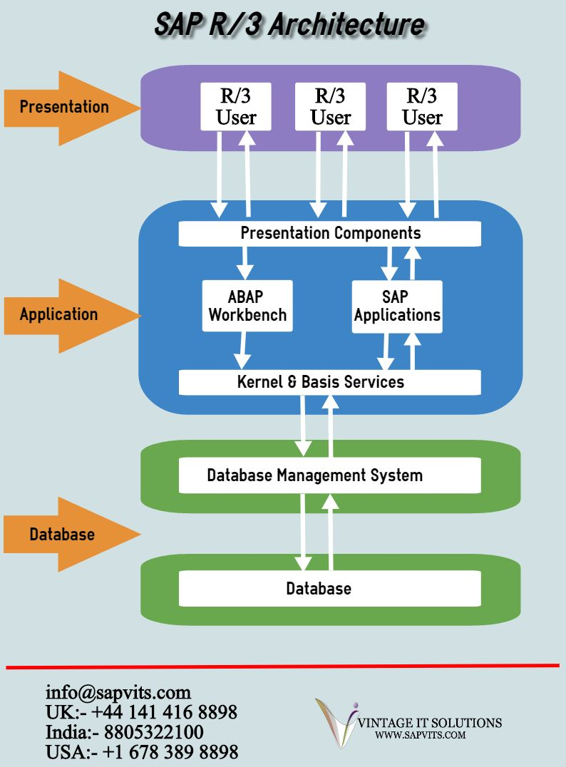 hight resolution of sap r 3 architecture has three layers presentation layer application layer database layer