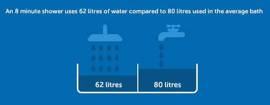 Amount Of Water Used Average Shower Vs Average Bath With Images