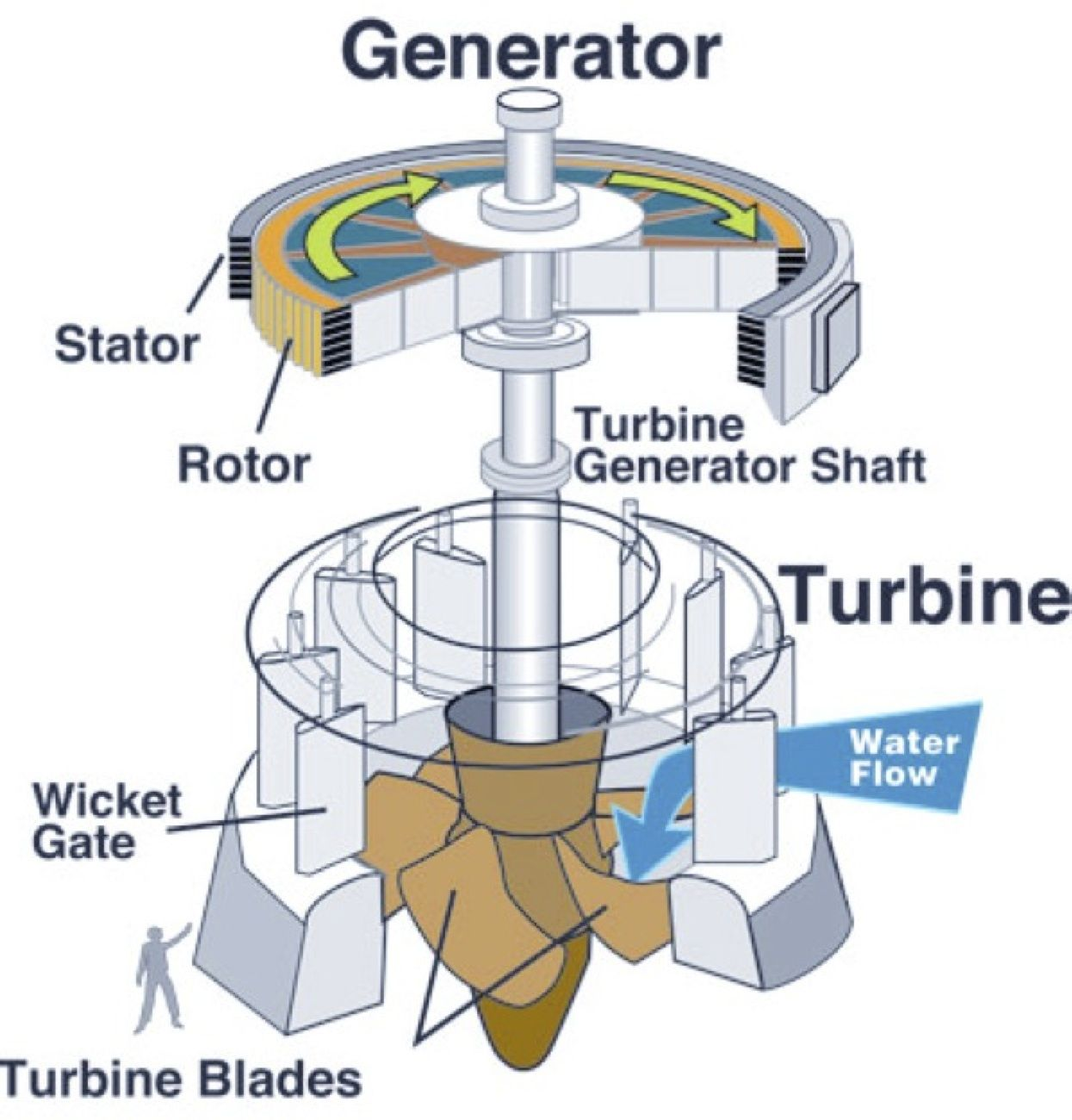 Pin By Electrical Technology On Pinterest Wind Power Turbine Diagram Hydro Dams For Large Scale Electricity Supply