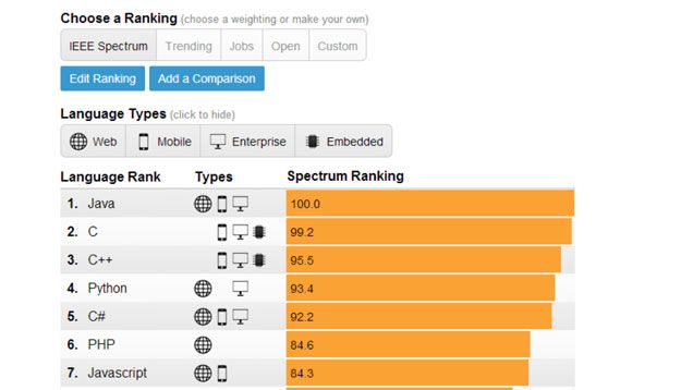 The Top Programming Languages, Ranked by Job Demand, Popularity - cobol programmer resume