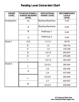 Free reading level conversion chart also lexile ar guided language arts ideas rh pinterest