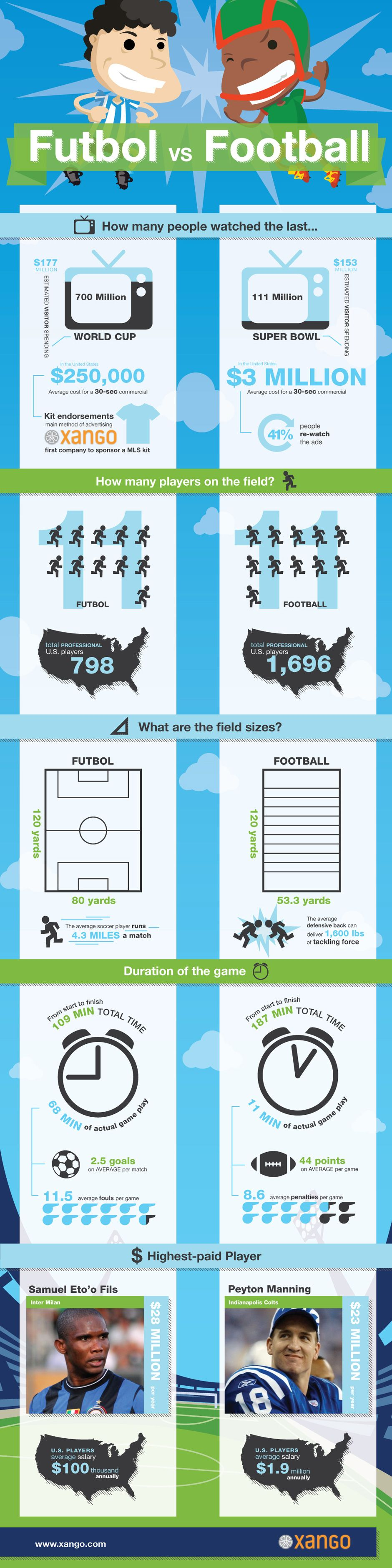 Soccer vs Football, Also Called Football vs Carry-The-Ball - Infographic