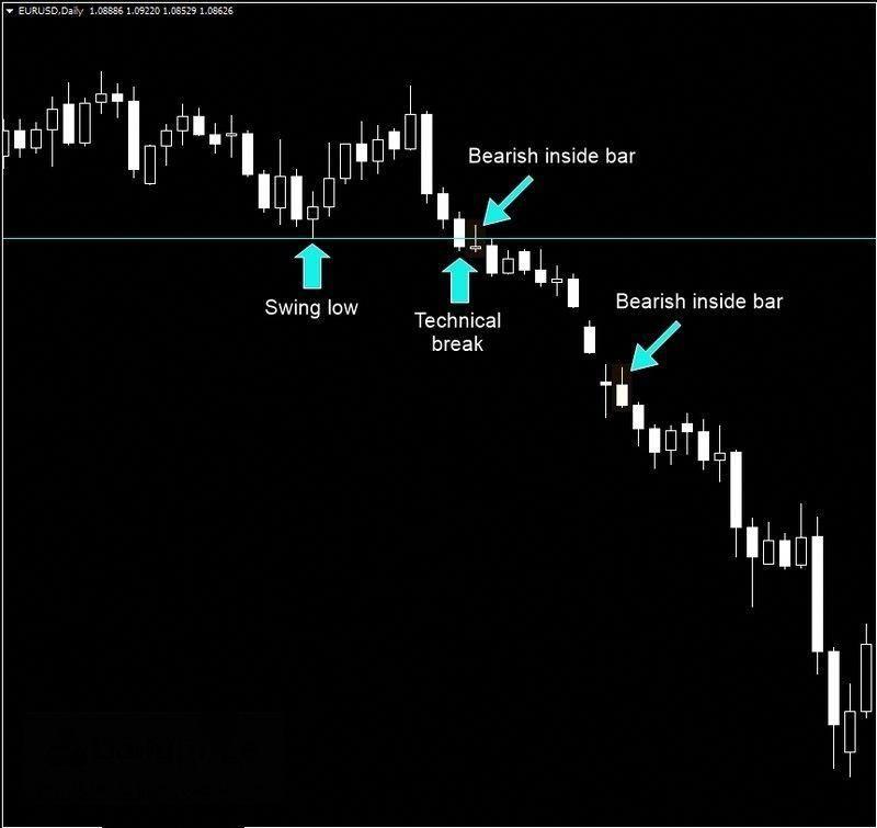 Crypto Trading Cheat Sheet Important Hacks For Traders Crypto