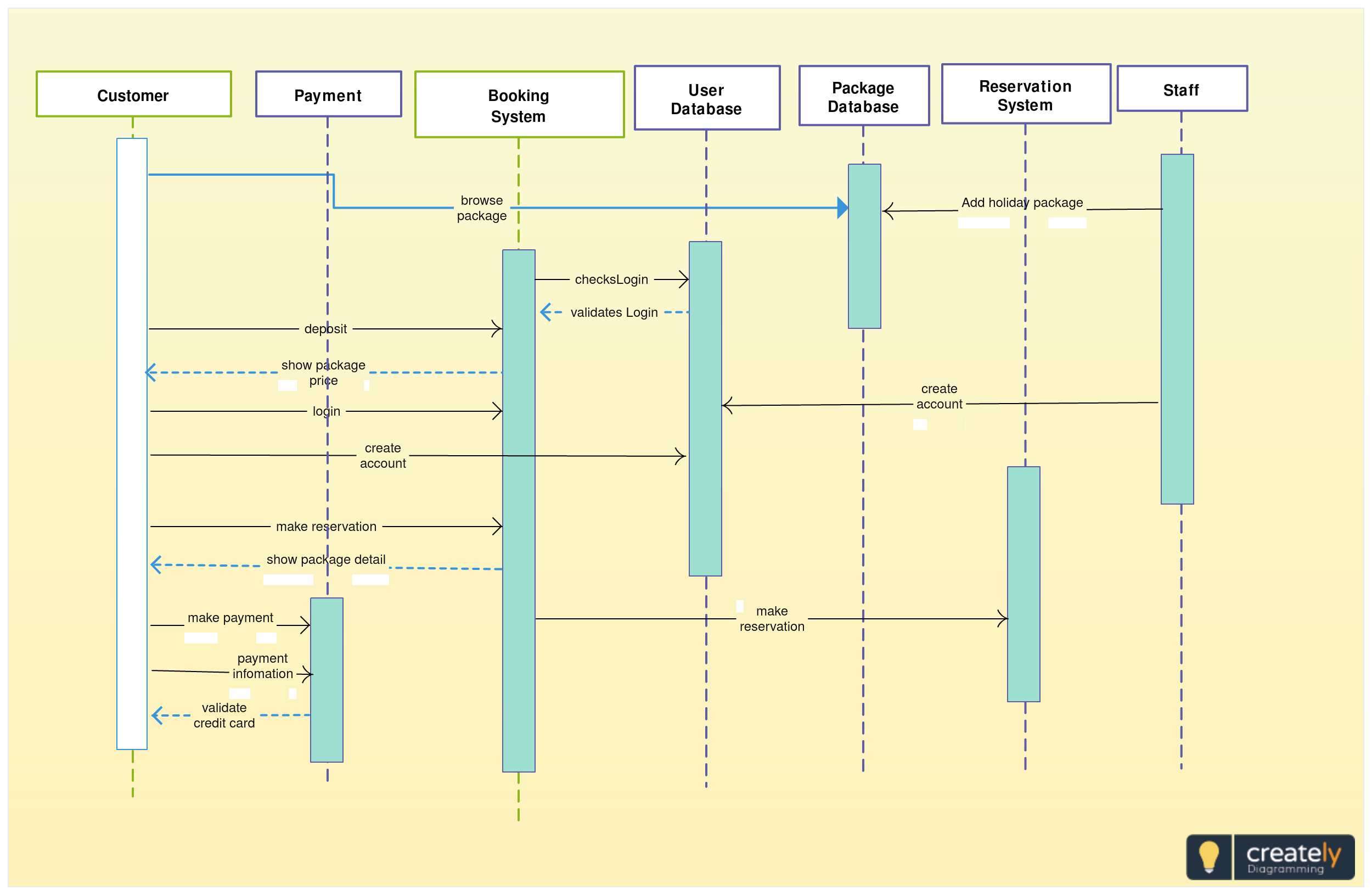 UML Sequence Diagram for POS System - The point of sale or ...