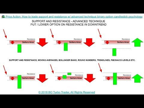 How to use support and resistance in binary options
