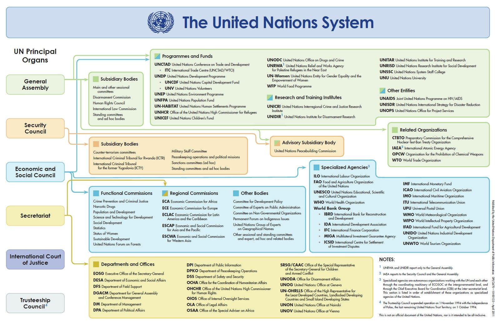 United Nations From The Globalisation Of World Politics By John Baylis United Nations Organization United Nation Organisation United Nations
