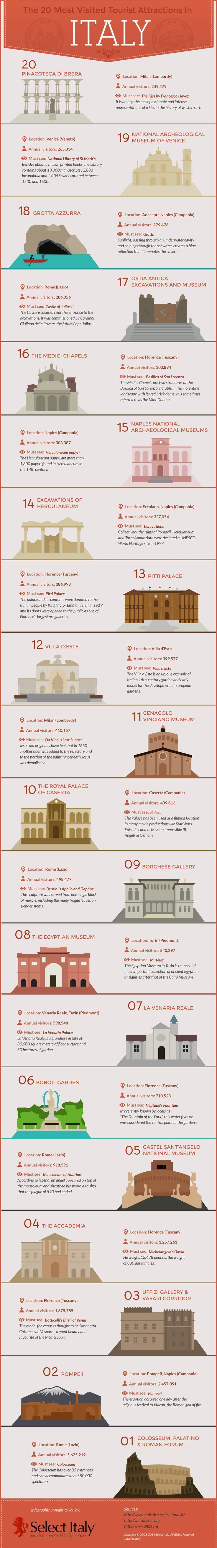 The Most Visited Tourist Attractions In Italy INFOGRAPHIC - 10 important phrases to learn for your trip to rome