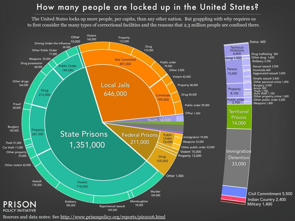 Pie Chart Showing The Number Of People Locked Up On A