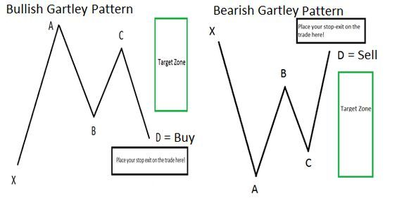 The Gartley Pattern Https Www Dailyfx Com Forex Education