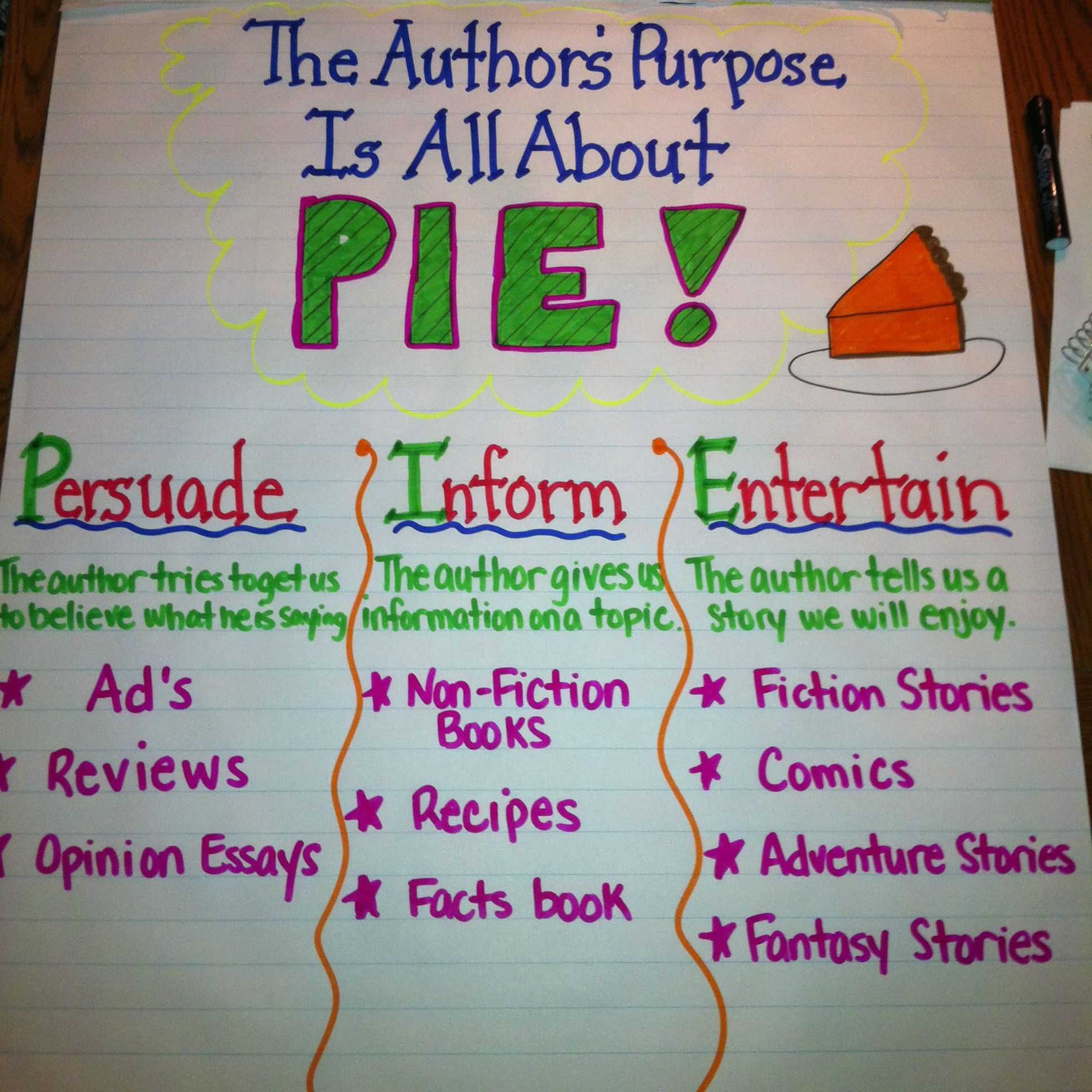Author S Purpose Worksheets For 3rd Grade : Authors purpose anchor chart charts pinterest