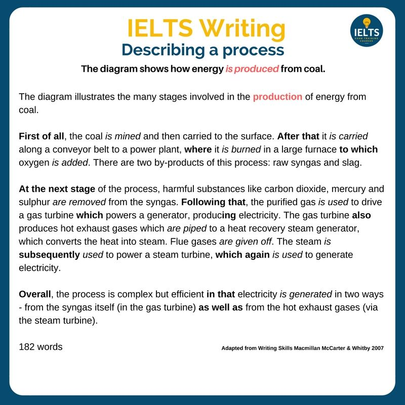 Ielts exam uses of money transfer service