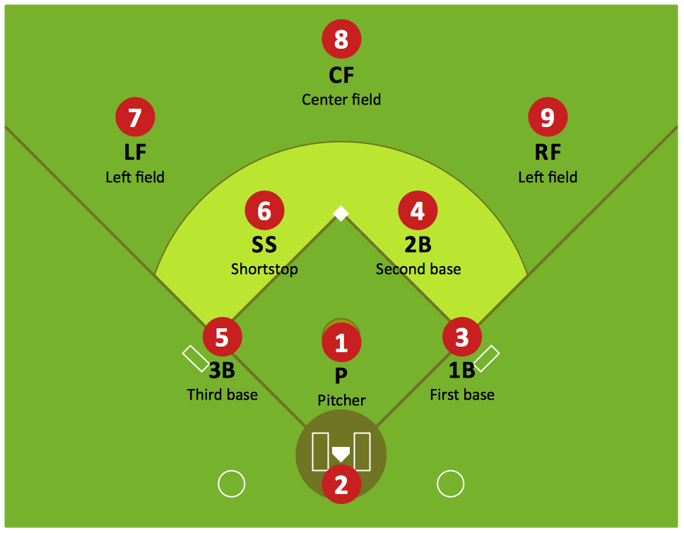 Baseball Diamond Diagram