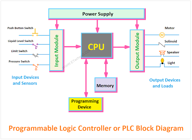 Plc Block Diagram Programmable Logic Controllers Block Diagram Diagram