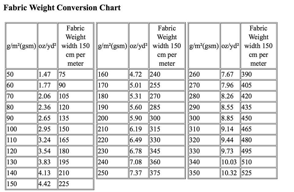 Fabric Weight Conversion Chart | Sources * Fabric To Dye