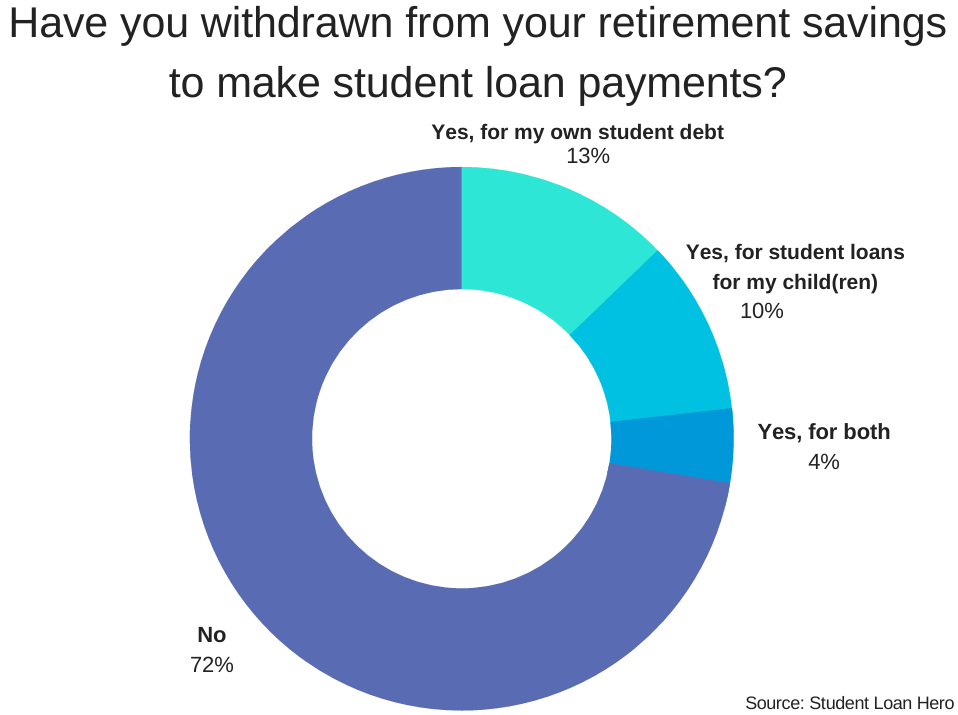 Parent Student Loans >> Parent Student Loans Survey How Do They Affect Parents And