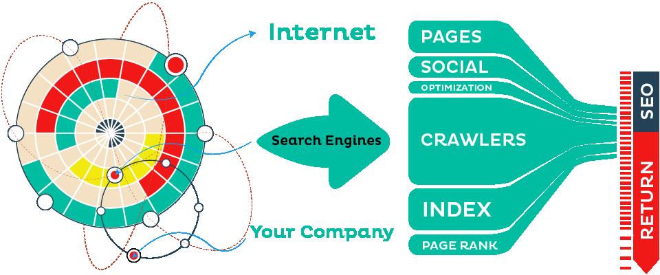 Digital Marketing Company USA, Indian SEO Company, Dubai, UK