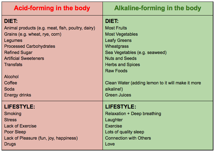 These foods fall along a spectrum so for instance some these foods fall along a spectrum so for instance some vegetables alkaline diet foodsalkaline recipesdiet forumfinder Gallery