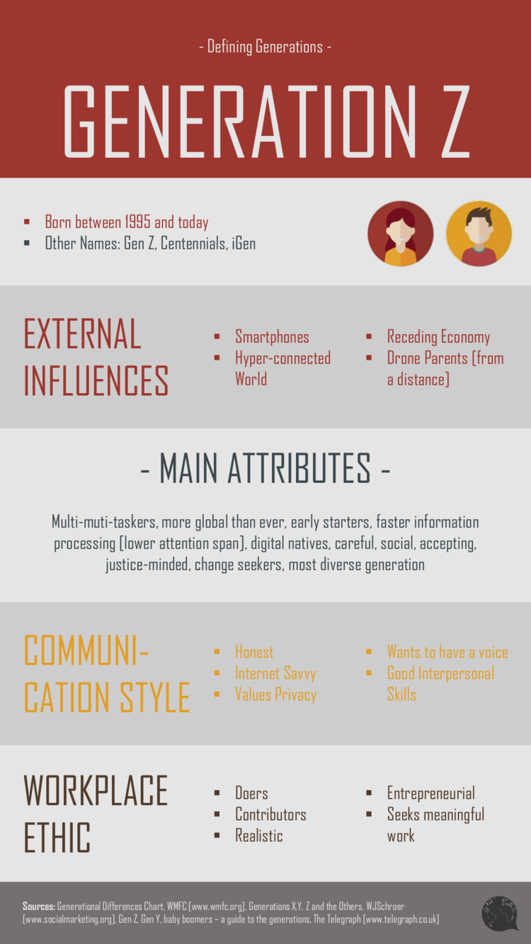 Defining Generations Gen Z Infographic Global Young Voices Generation Z Money Saving Tips Generation