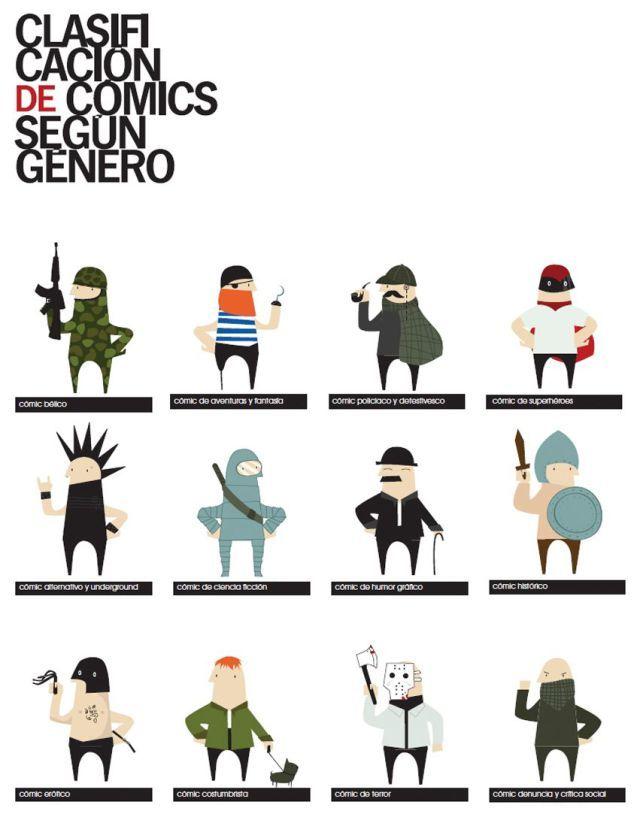 Clasificación de cómics según su género