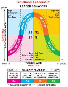 Understanding the idea behind the hersey blanchard situational theory