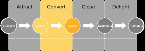 client: de l'étranger à l'ambassadeur en passant par le lead…. via A Beginner's Guide to Inbound Lead Generation #client http://erdelcroix.tumblr.com/post/56320294587/client-de-letranger-a-lambassadeur-en-passant