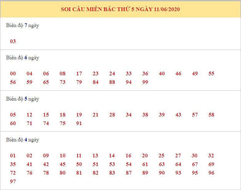 dự đoán xsmb ngay 12-6-2020 1