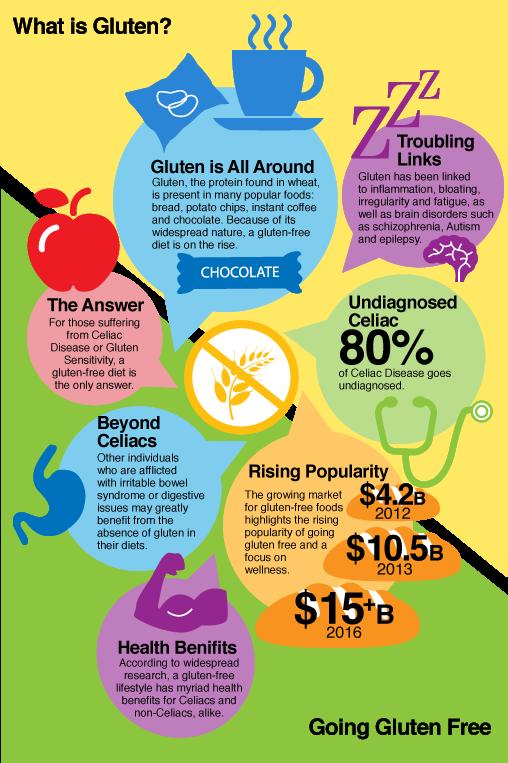 benefits of gluten free diet when not celiac