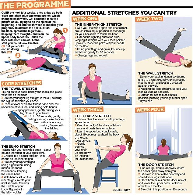 Can You Get Fit For The Splits In Just Four Weeks How To Do Splits Get Fit Inner Thigh Stretches