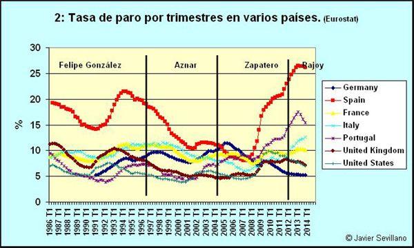 Empleo Y Paro En España 1976 2012 Paros Estado Democratico España