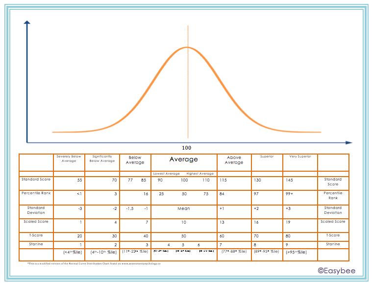 Free Pdfs – Iq Chart Template