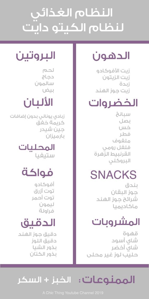 النظام الغذائي لنظام الكيتو دايت Healthy Recipes Snacks Personalized Items