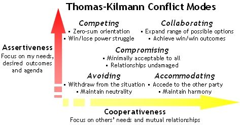 Conflict Modes And Managerial Styles Conflicted Work Related